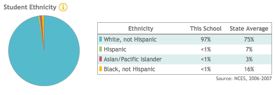 The ethnic makeup of my old high school, from greatschools.com.