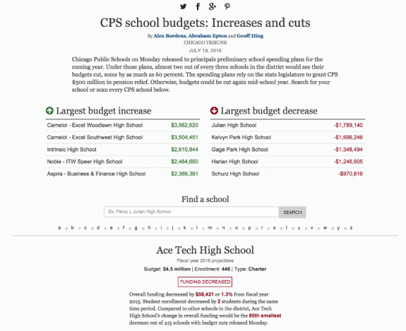 cps_budgets_screenshot-800