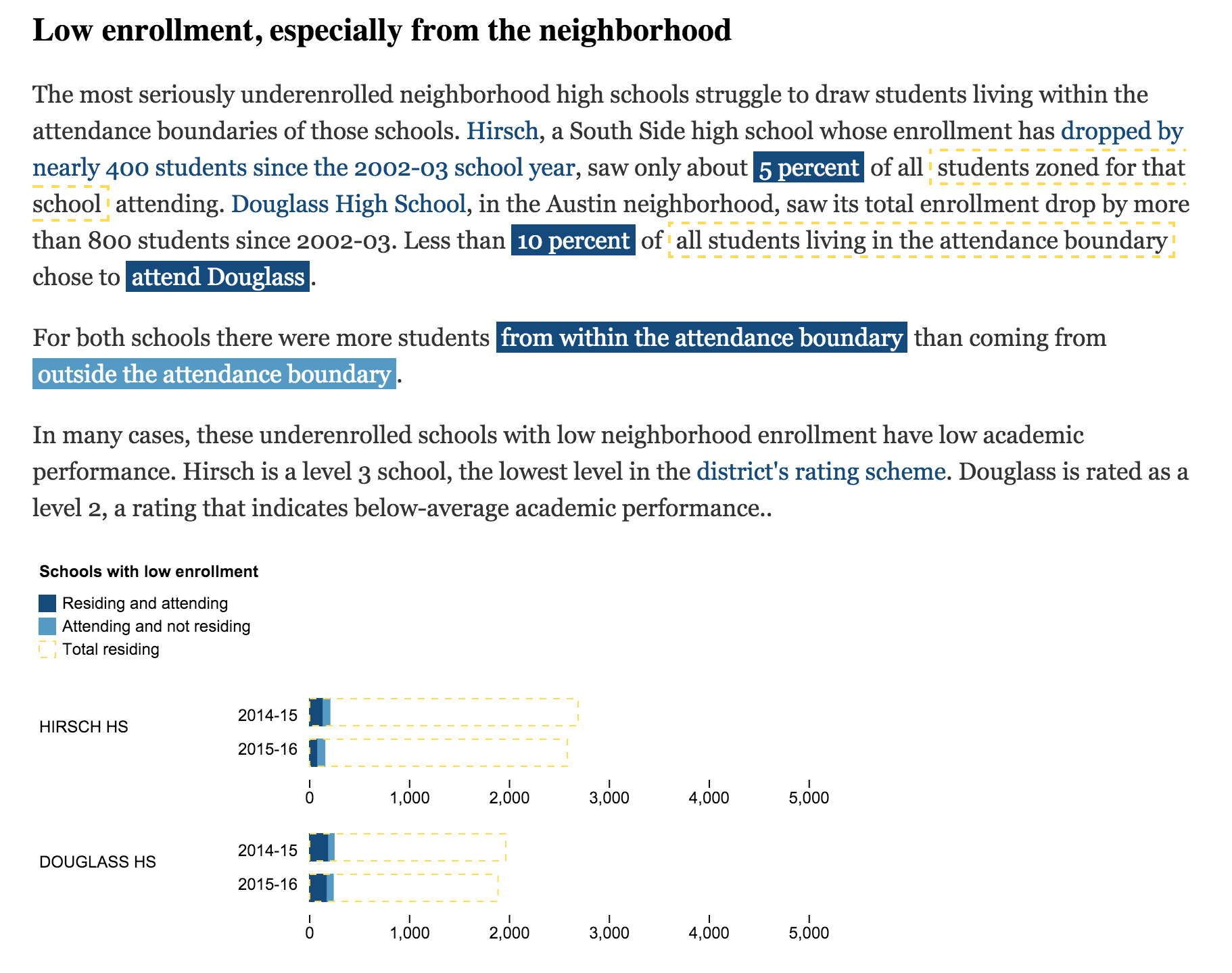 screenshot--chicago-school-neighborhood-enrollment