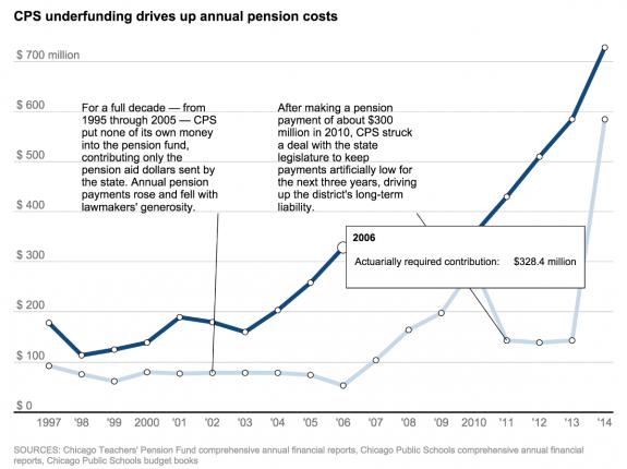 screenshot--cps_budget_history--underfunding-chart